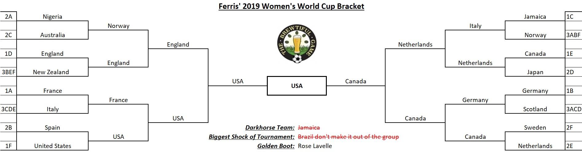 Ferris' 2018 Bracket - Group Stage Update.jpg