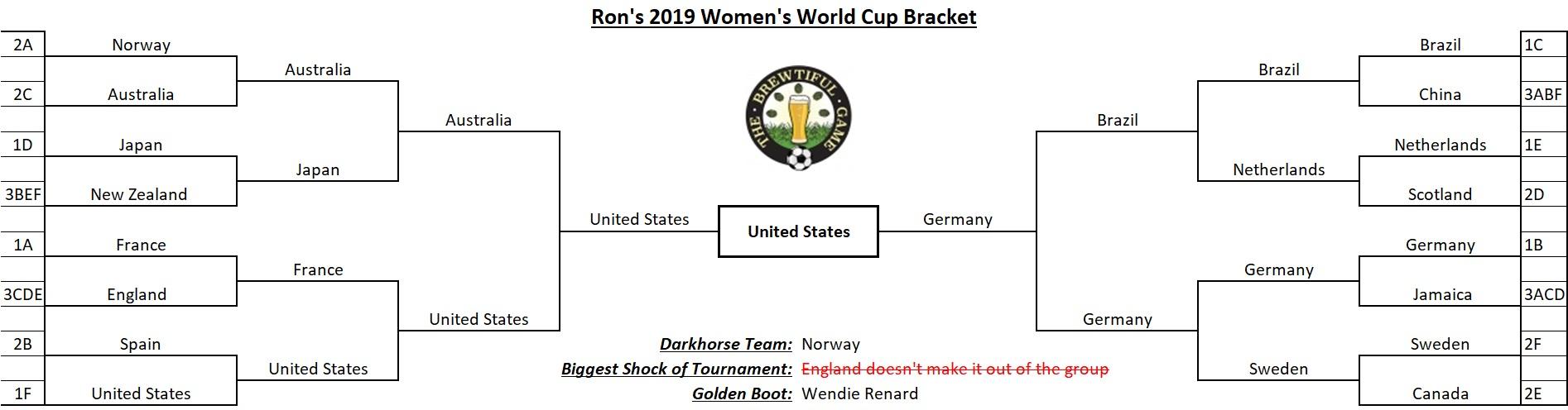 Ron's 2019 WWC Bracket.jpg