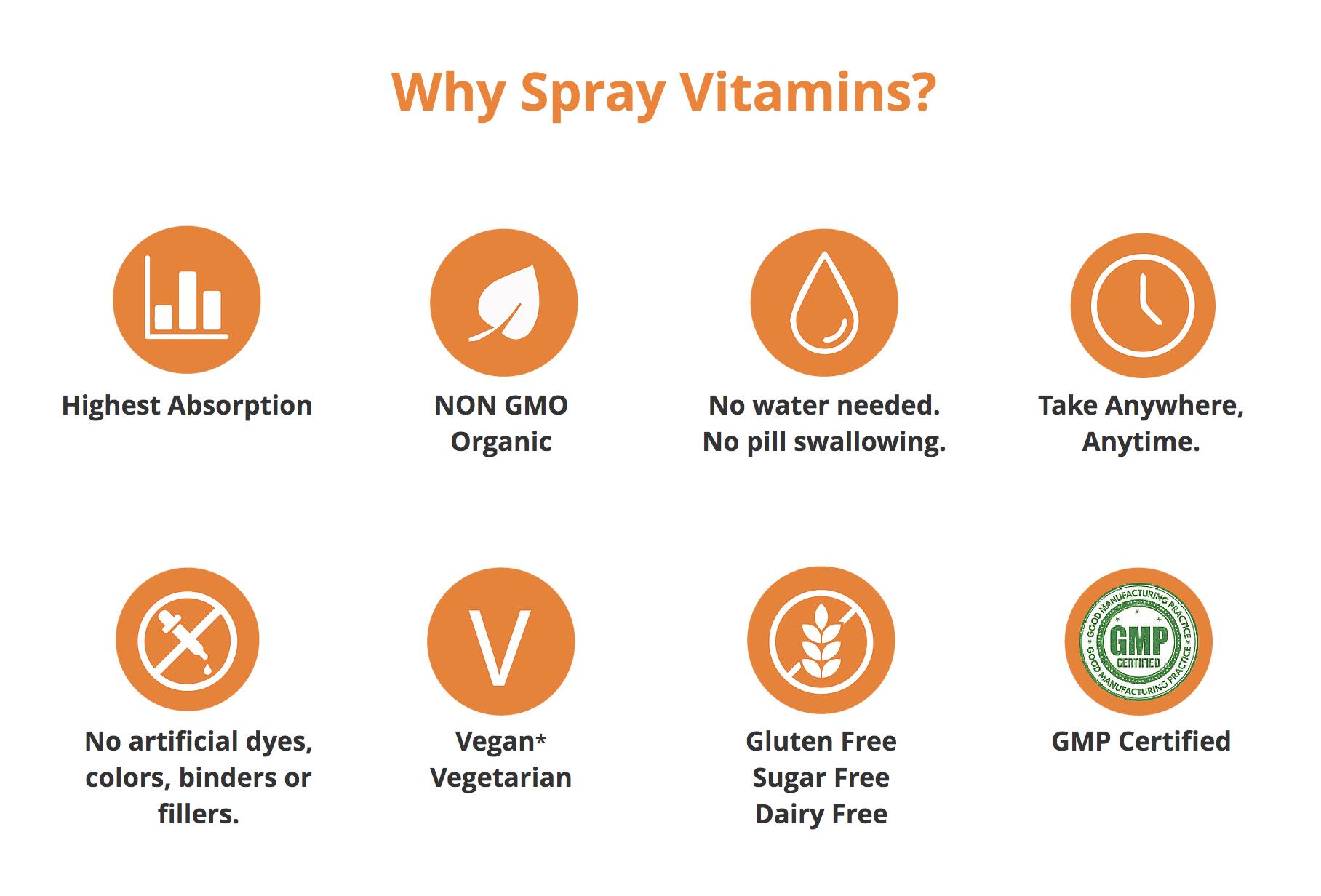 SpectraSpray Why Spray Vitamins.jpg