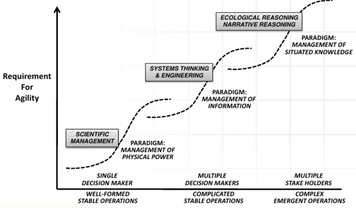 Figure 1: As the environment becomes more complex, the need for agility increases, and the organization's structures evolve, changing the strategic management paradigm (Alberts, McEver, 2008).