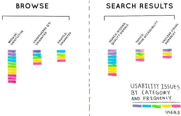 Issues grouped by category and further divided by Browse and Search Results problems.