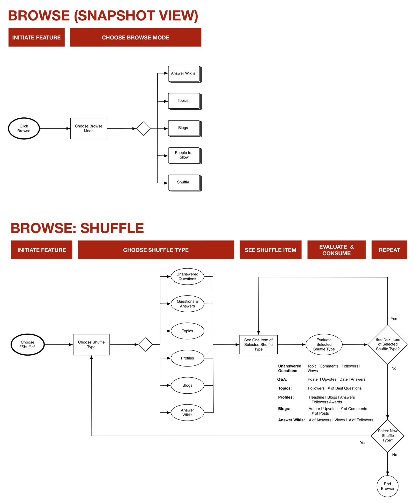 Example of the Browse Task Flow, showing the high-level snapshot view and the detailed Shuffle flow. Full Browse Task Flow here: https://dl.dropboxusercontent.com/u/93309972/Quora-Browse-FULL-Task-Flow-Resized.jpg