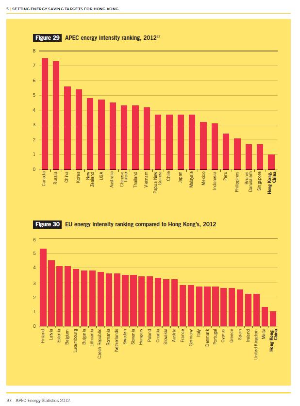 Figure 3    Energy intensity ranking (APEC Energy Statistics 2012)