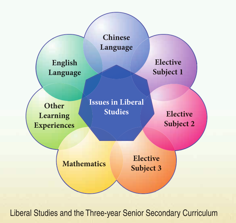 Figure 1: Liberal Studies and the Three-year Senior Secondary Curriculum (CDI&HKEAA, 2007, p.3)
