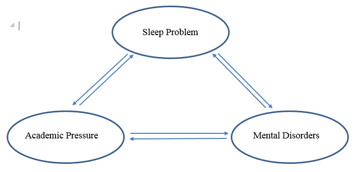 Figure 1  Relationship between Sleep Problem, Academic Pressure, and Mental Disorders