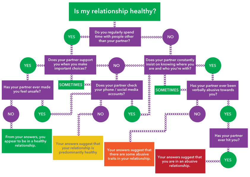 photo regarding Healthy Relationship Quiz Printable named Is My Connection Wholesome Quiz