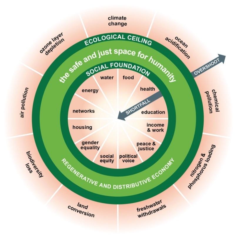 doughnut+economics.jpg