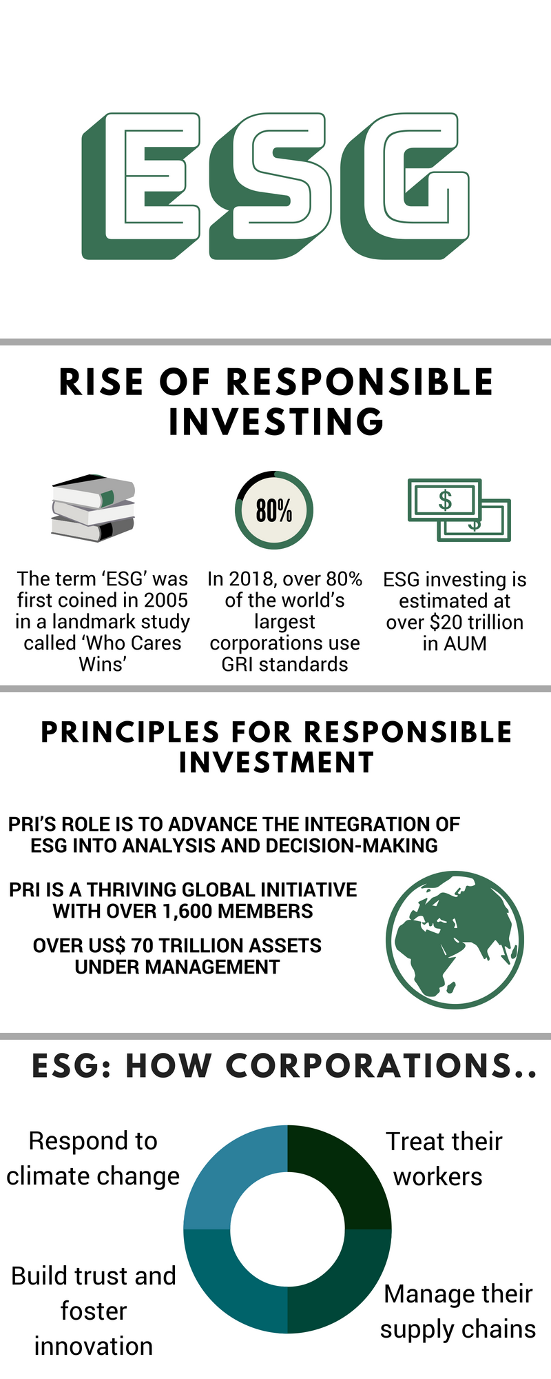 ESG Investing has developed rapidly over the past decadeARABESQUE