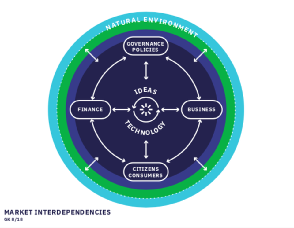 Market Interdependencies, Georg Kell 08/2018