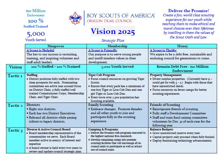 Click here to review Vision 2025