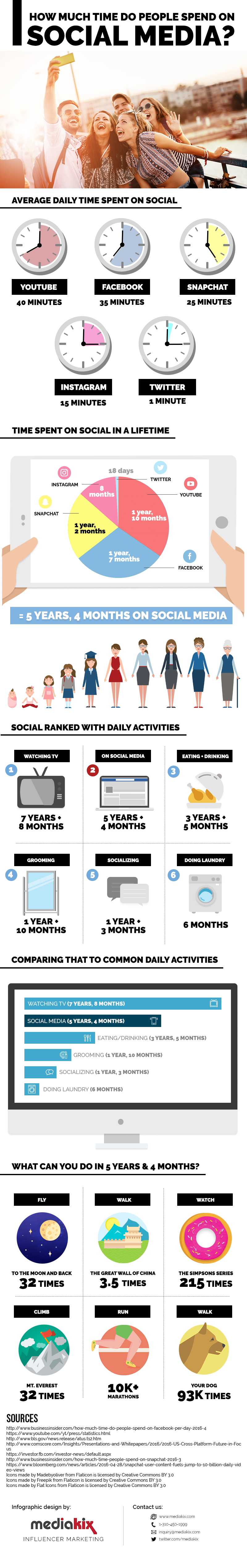 How Much Time Is Spent On Social Media(1).png