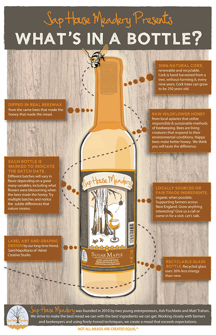Click to expand. Image courtesy of Sap House Meadery.