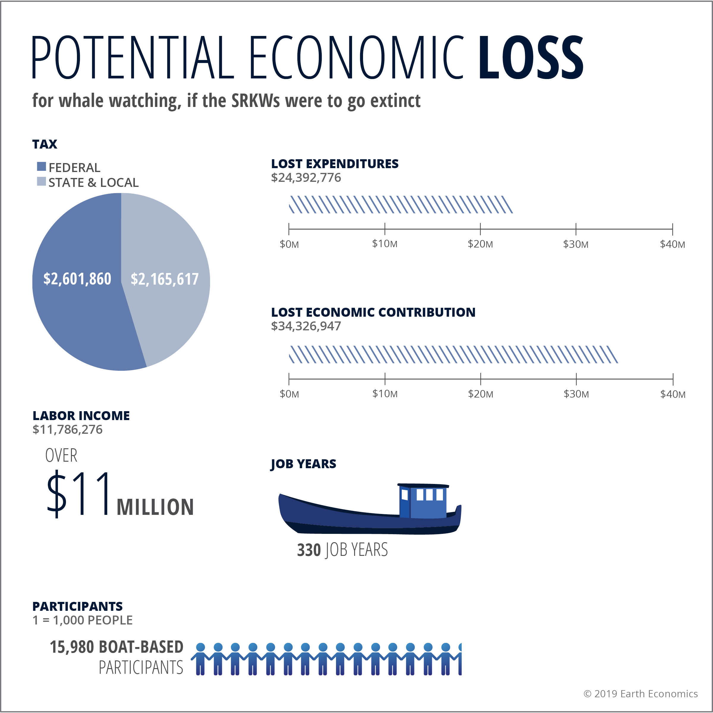 Graphic: Potential Economic Loss  Click to Enlarge