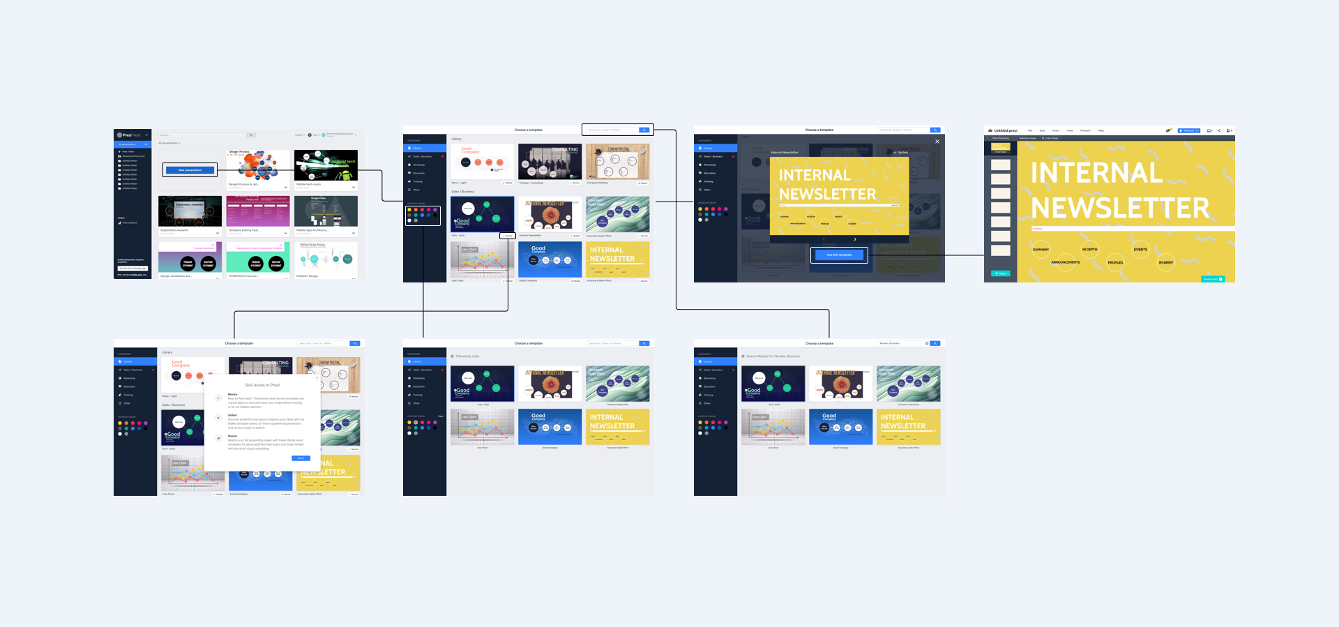 User flow for navigating through the template chooser