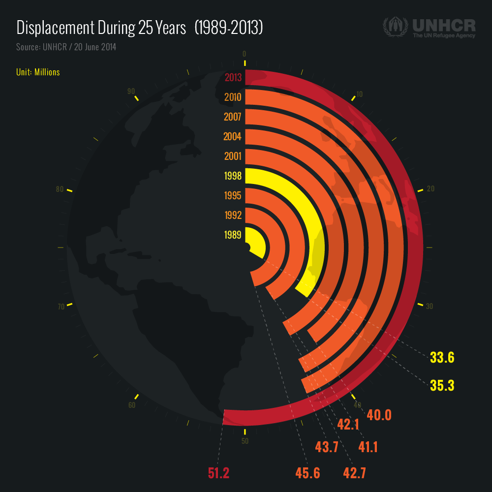 GlobalTrend2013_02_DisplacementDuring25Years(9Years).png
