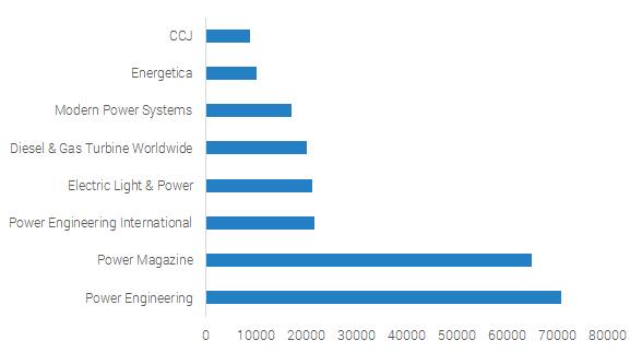 Amount of Unique Subscriptions.   Source: BPA Audit & Publication Media Kits