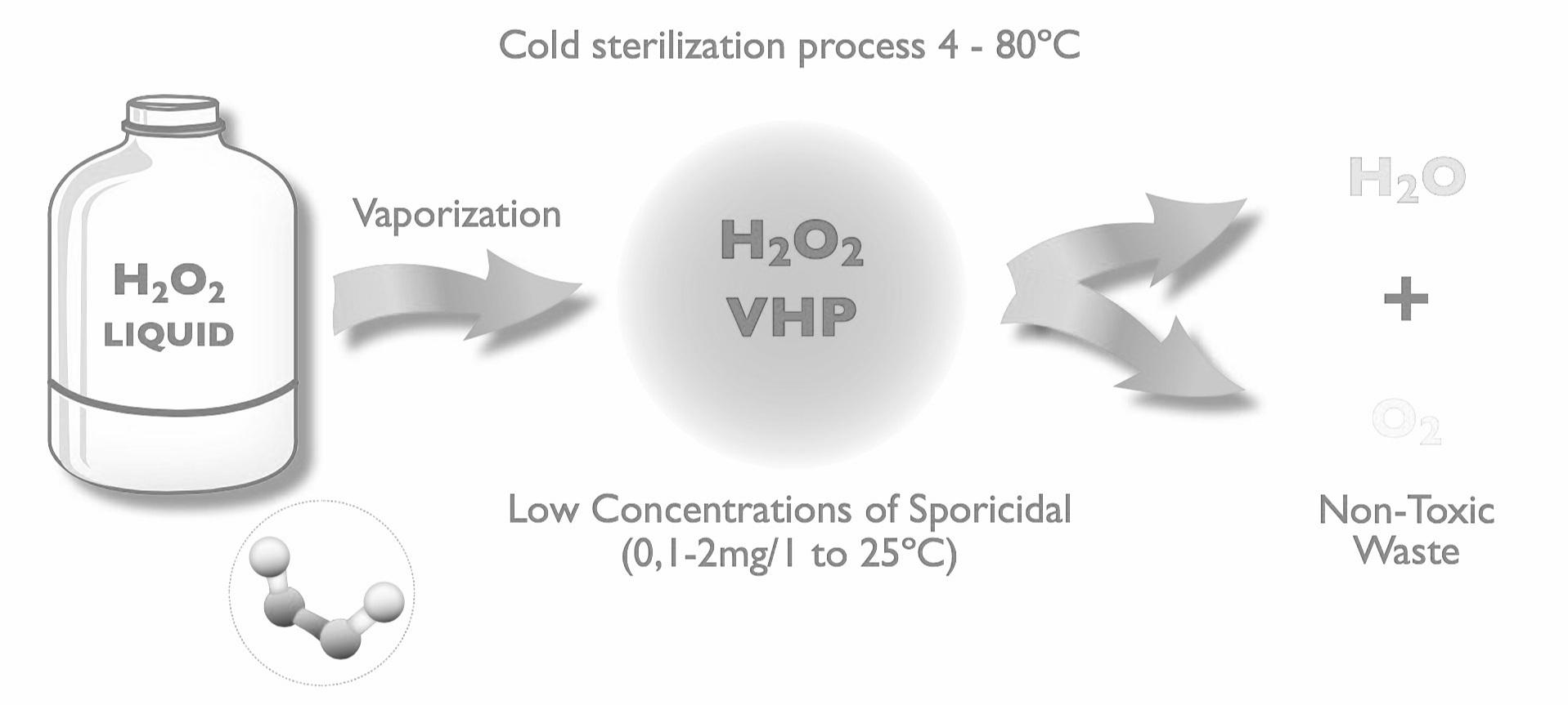 ALBIAN+H2O2+sterilization