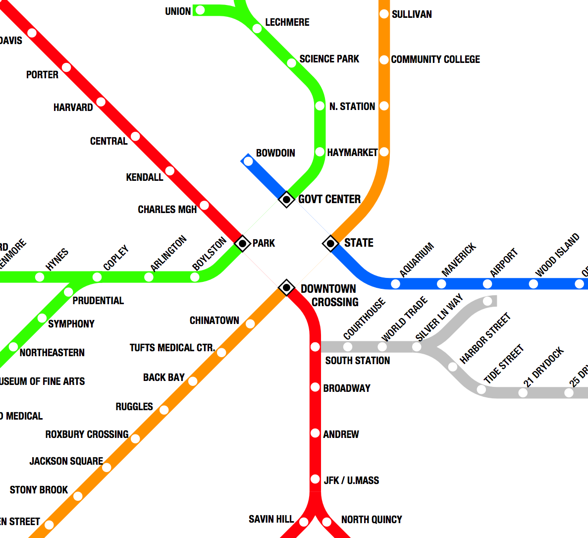 To visualize the impact of the gap between our northern and southern rail systems we have only to imagine how our transit lines would function if they were similarly divided, as shown in this modification of the MBTA transit map. Park Street would have to be a large terminal with a dozen platforms, from which trains would back out to begin each run. Absurd as this may seem, this is exactly how our commuter rail system works.  [© MBTA / Brad Bellows]