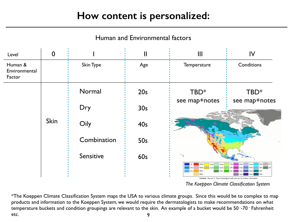 Study shows in a simplified graph the complexity to provide personalized skin information for each user.