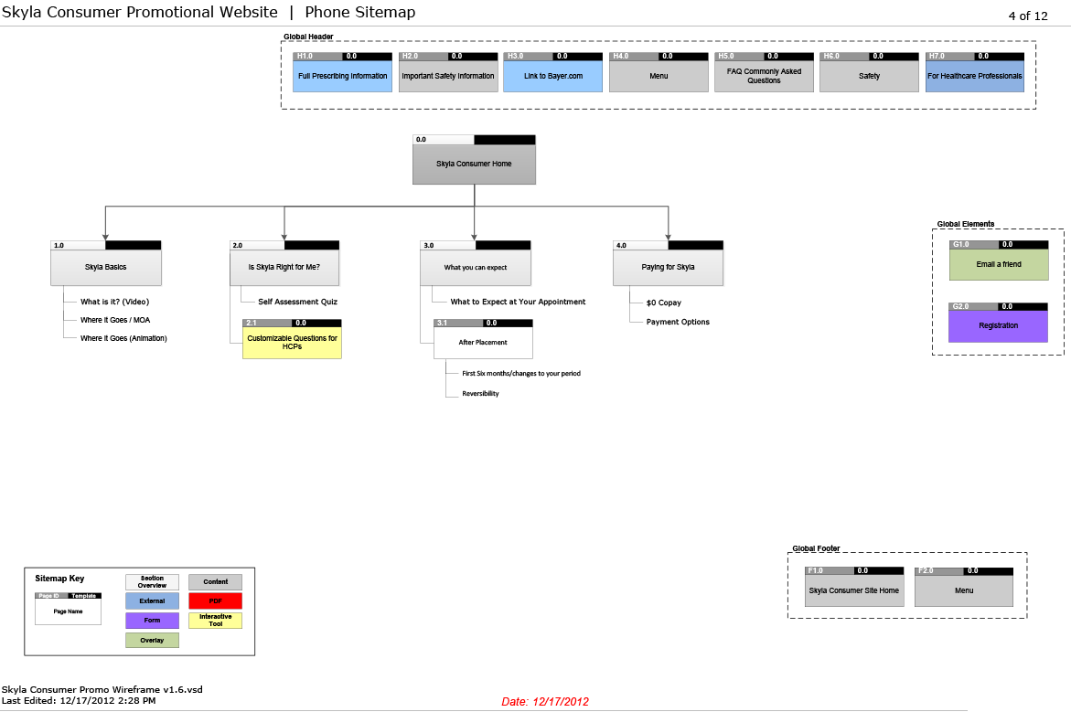 Consumer Facing Sitemap