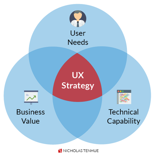 How To Become A Successful Entry Level Ux Designer Ux Blog