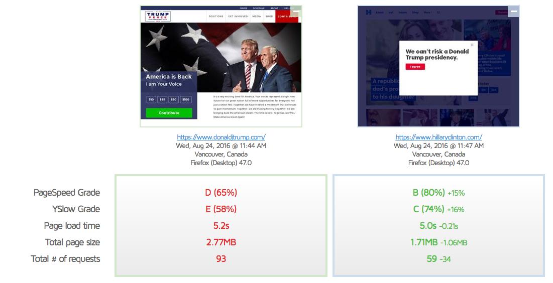 trump hillary comparison