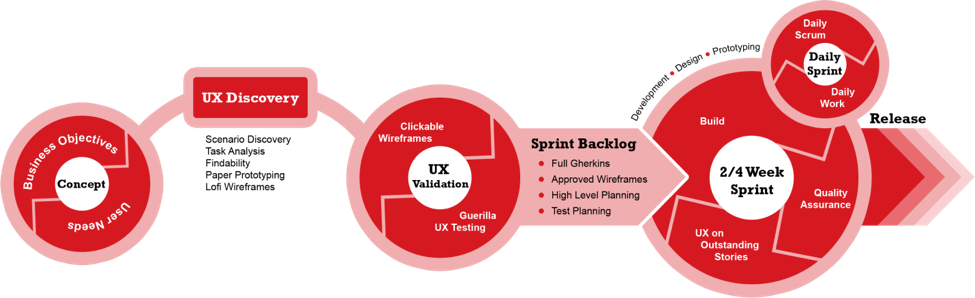 How The Ux Designer Can Work Effectively In Agile Teams Ux Blog