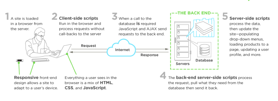 Image source: https://www.upwork.com/hiring/development/front-end-developer/