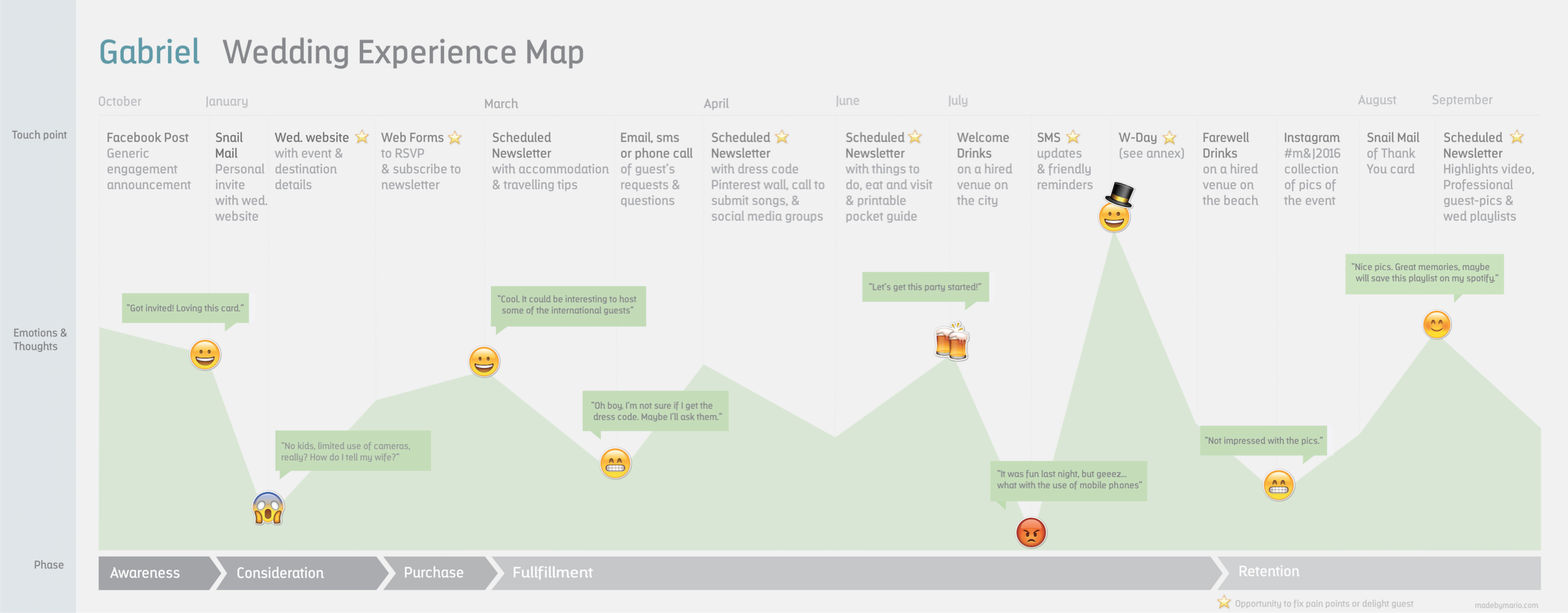 Journey maps helps to focus on users goals and to engage with collaborators.  ©Mario Quintana