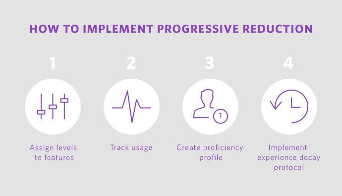 progressive_reduction