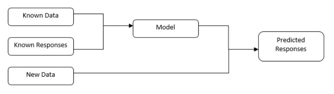 Figure 1. Supervised Learning