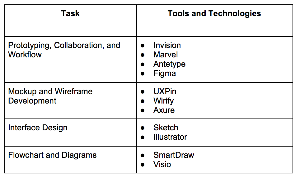 UX Tools and Software