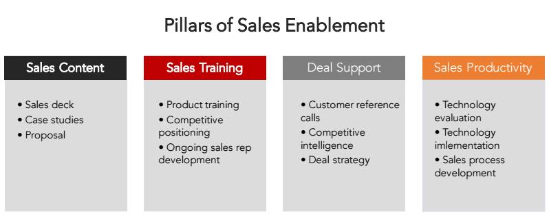 pillars-of-sales-enablement