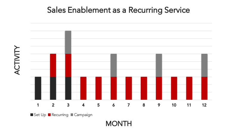 sales-enablement-as-a-recurring-service
