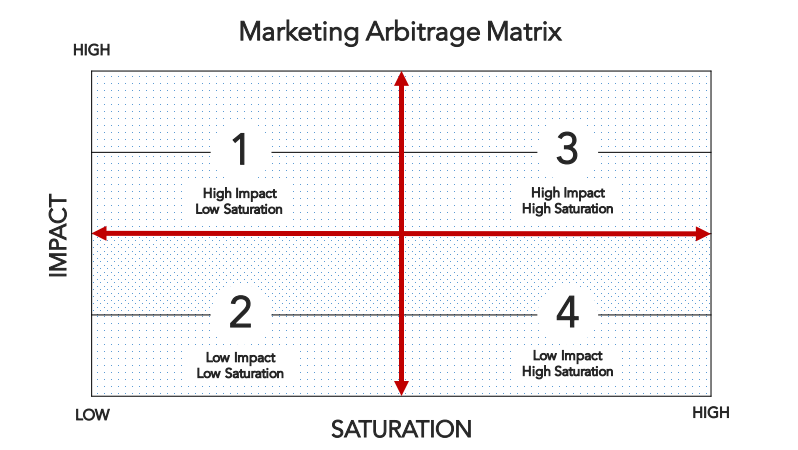 marketing-arbitrage-matrix