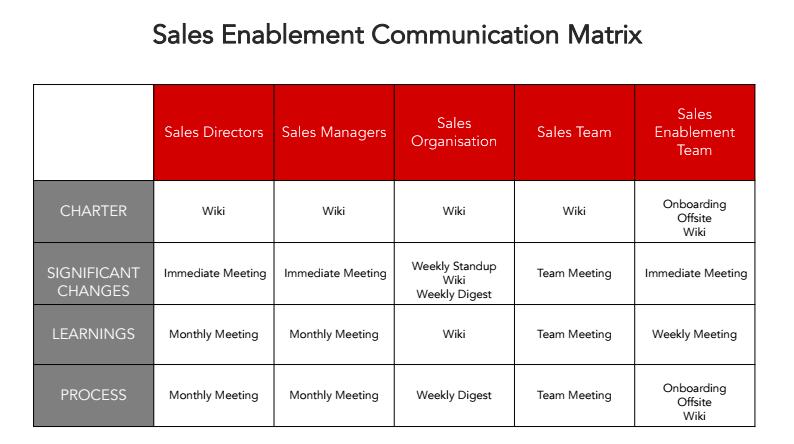 sales-enablement-communication-matrix.png