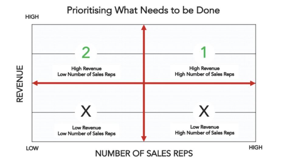 sales-enablement-prioritisation.png