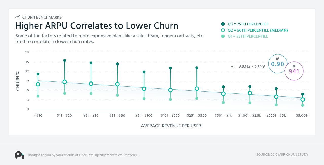 higher-arpu-and-lower-churn.png