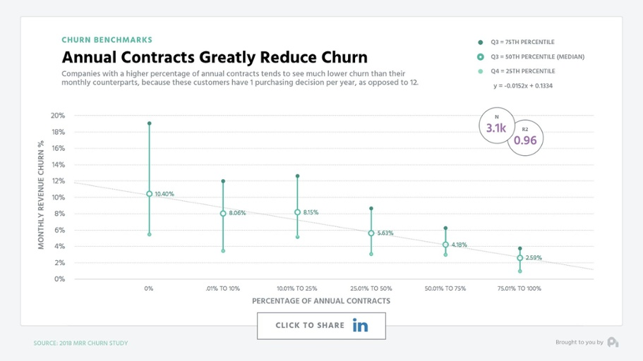 annual-contracts-reduce-churn.png