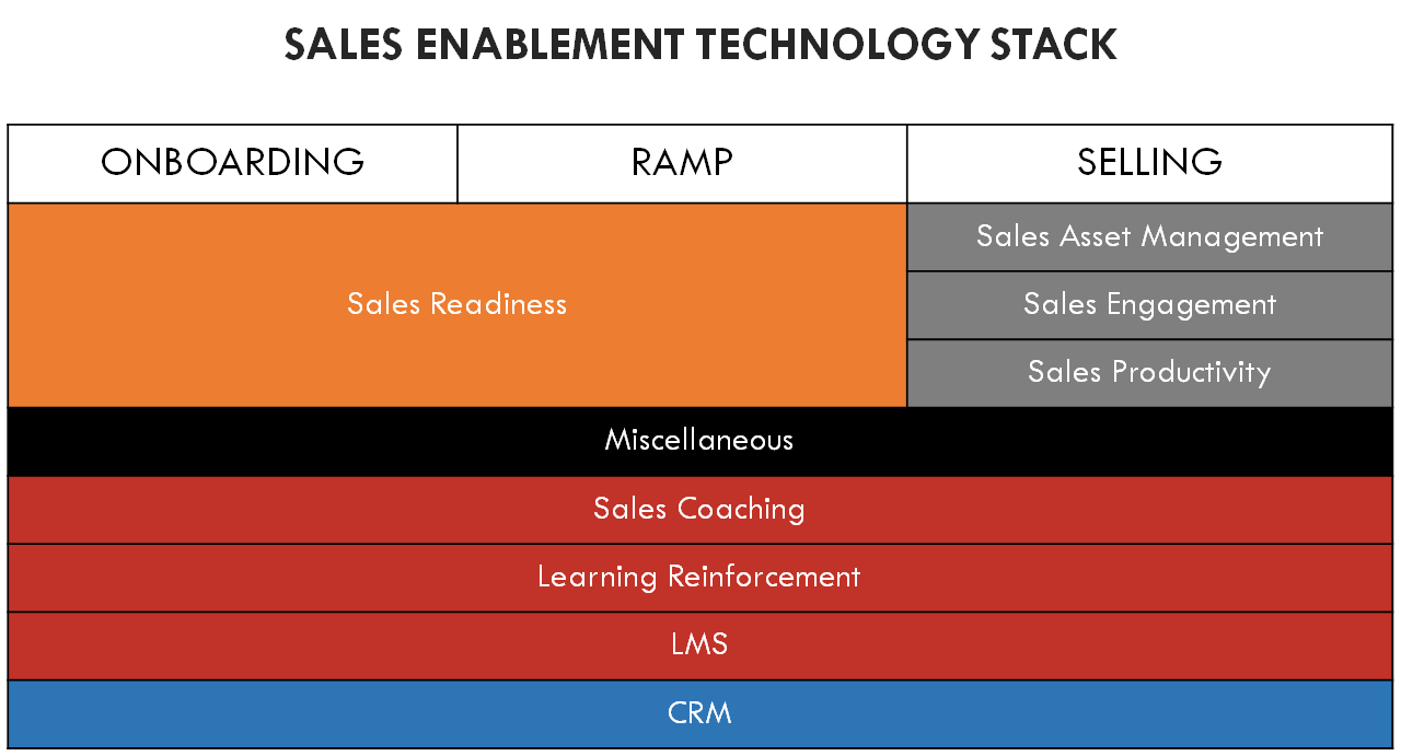 sales-enablement-technology-stack.png