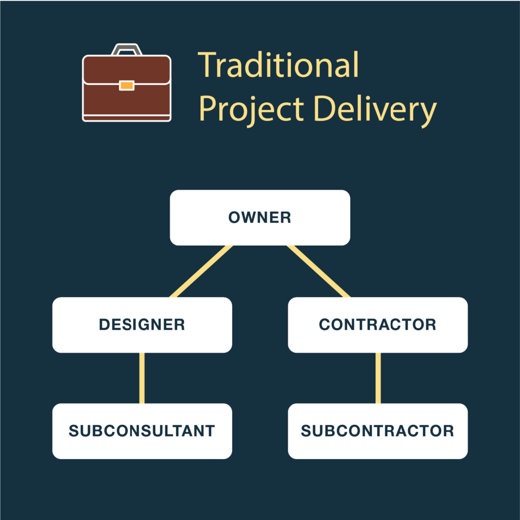 Traditional Project Delivery   The Owner must manage two separate contracts which all-too-often creates an adversarial relationship between the designer and the contractor. If something goes wrong or an unforeseen circumstance requires changes, the designer and contractor blame one another for the cost overruns or schedule changes, often leading to litigation and delays which add to the project cost.