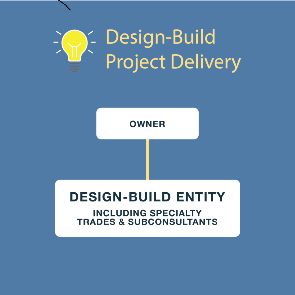 Design-Build Project Delivery   The Owner manages only one contract with a single point of responsibility. The designer and contractor work together from the beginning, as a team, providing unified project recommendations to fit the Owner's schedule and budget. Any changes are addressed by the entire team, leading to collaborative problem-solving and innovation, not excuses or blame-shifting. While single-source contracting is the fundamental difference between design-build and the old ways, equally important is the culture of collaboration inherent in design-build.