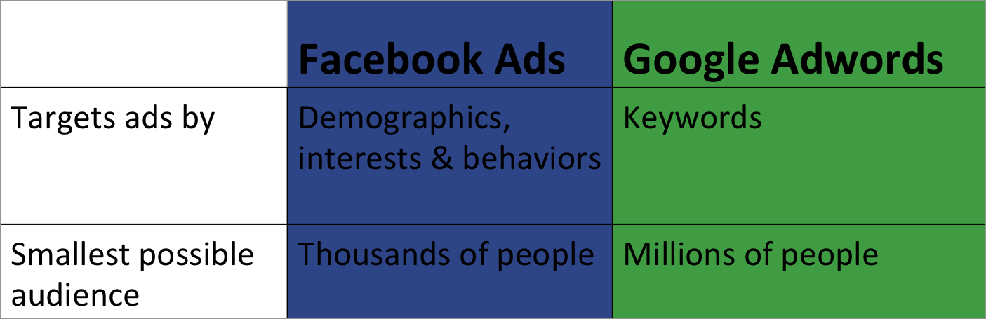 Facebook Ads and Google Adwords: What's the difference?
