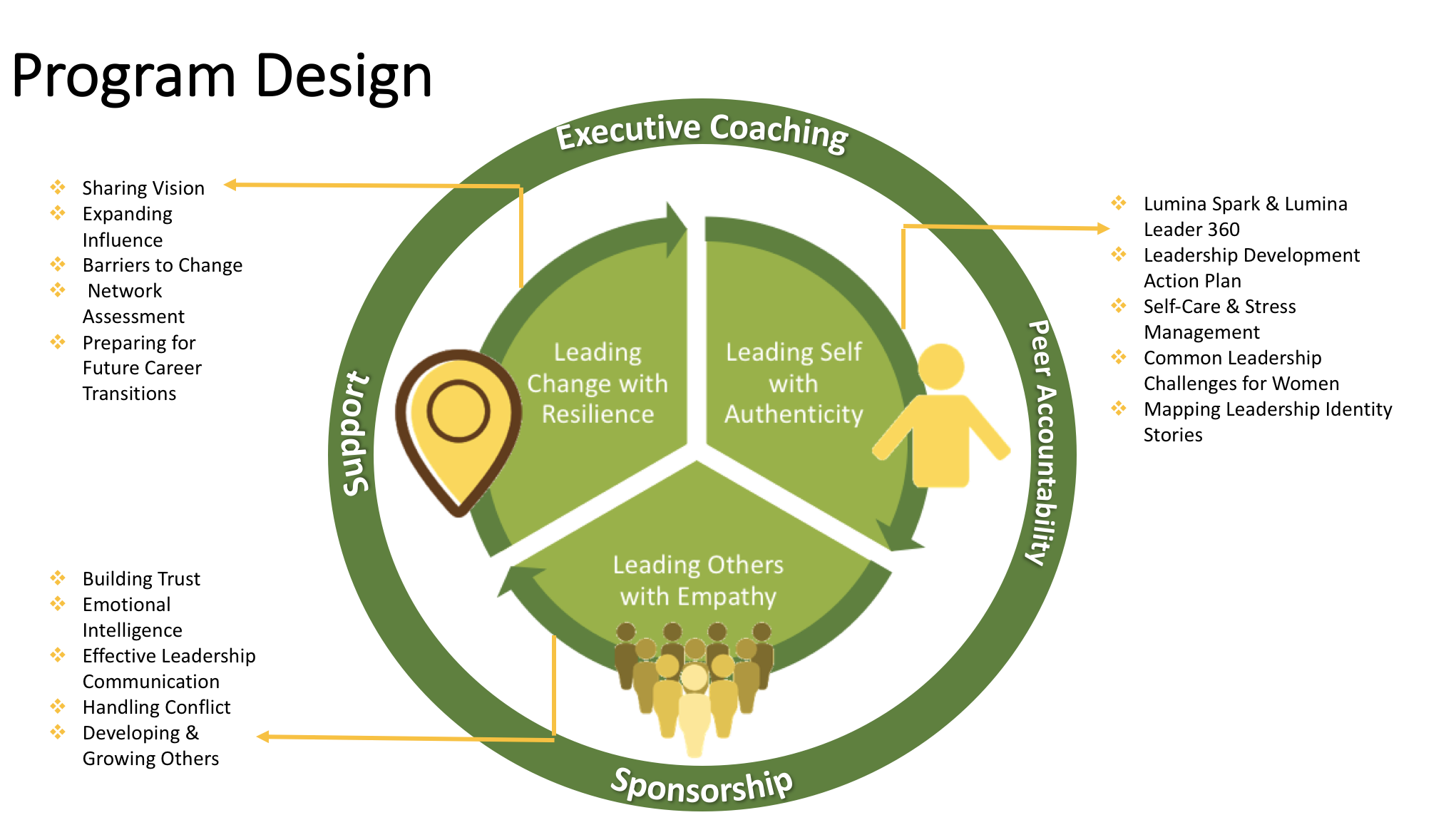 AWARE Program Design.png