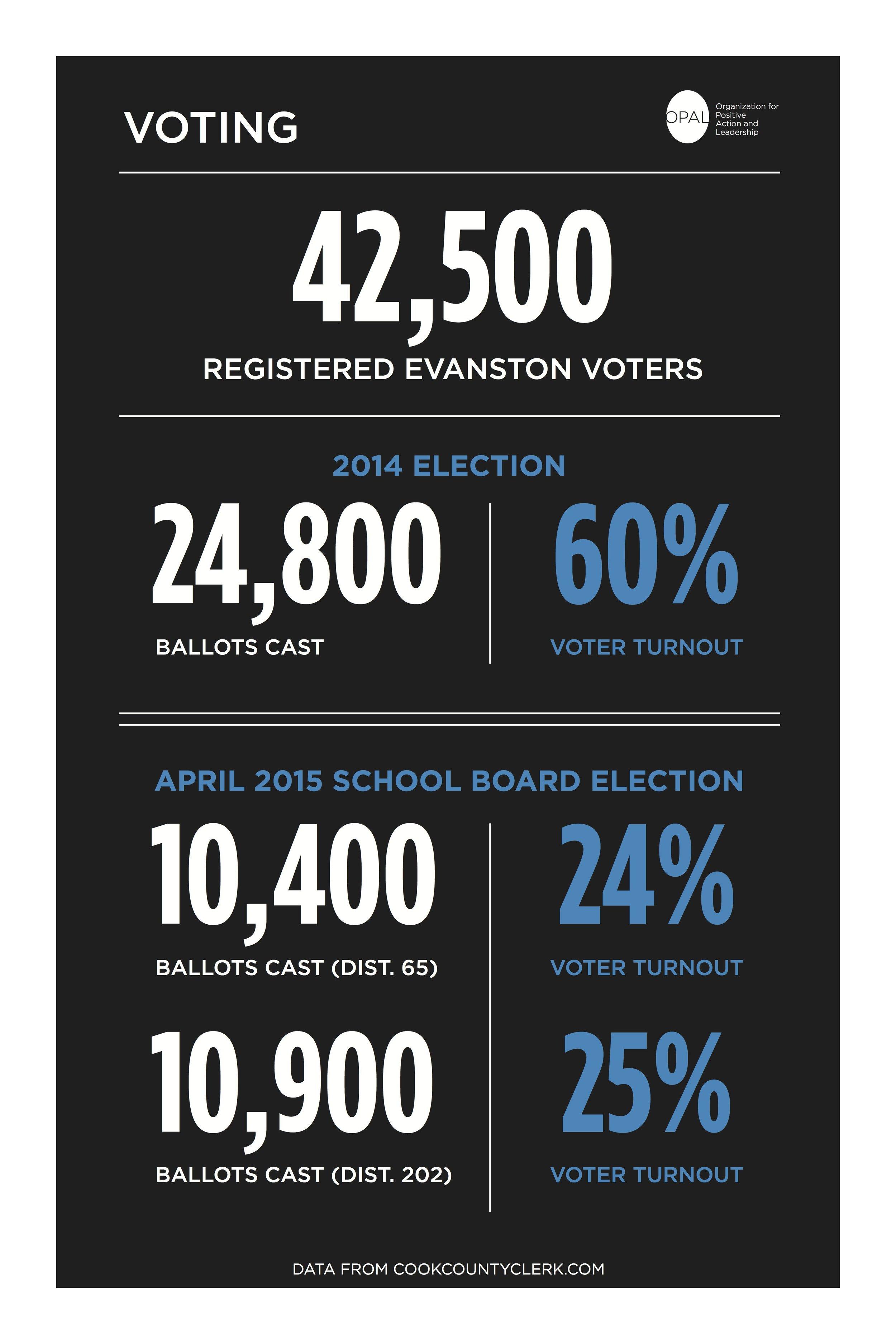 Voting_Stat_Board FB.jpg