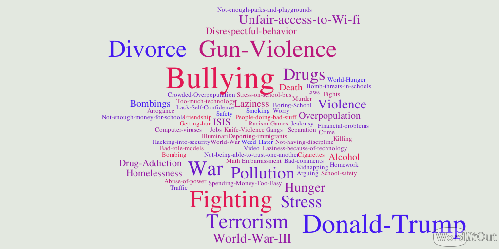 A visual representation of the things middle school students in our program worry about. Words that were mentioned more are bigger.