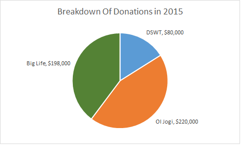 A breakdown of the funds raised in 2015 by The Elephant Society. In total we raised close HKD$500,000 which was split among our beneficiaries as shown above.