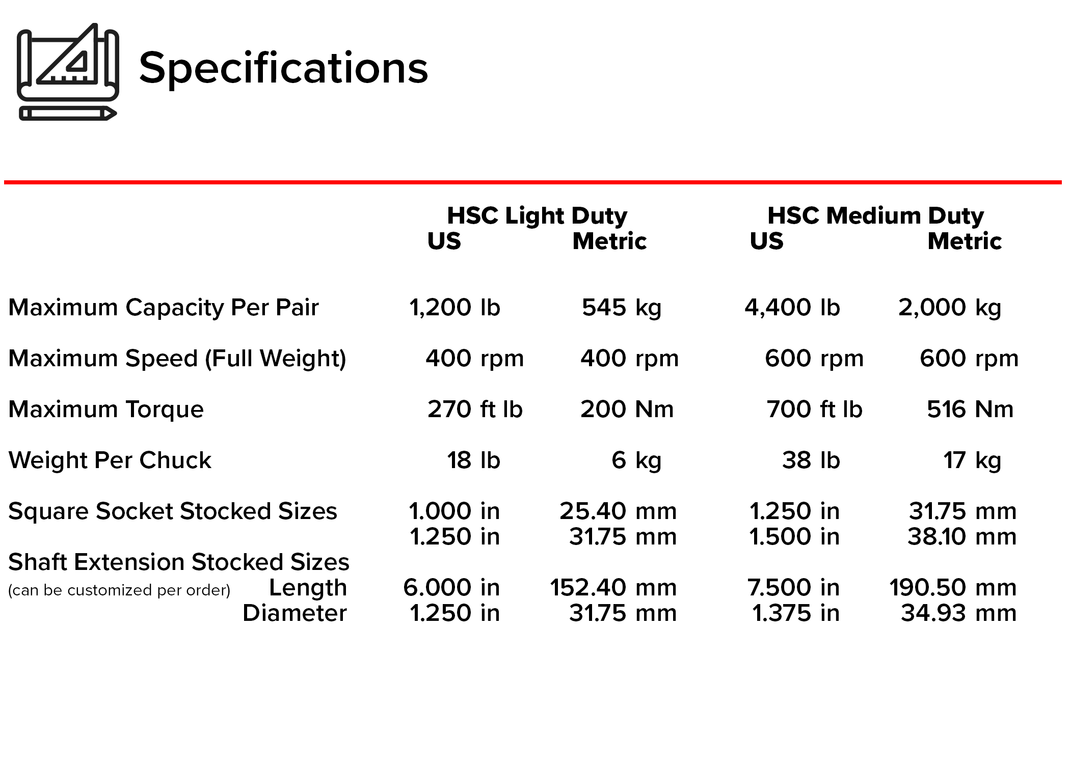 hydralign safety chuck specifications