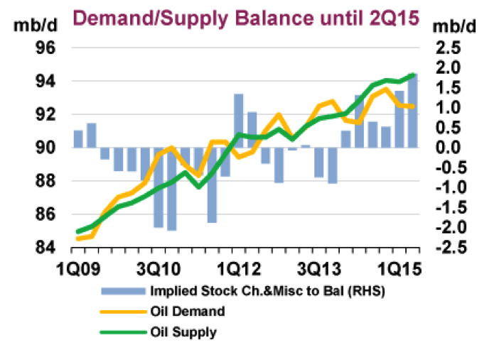 Graph source: International Energy Agency Oil Market Report