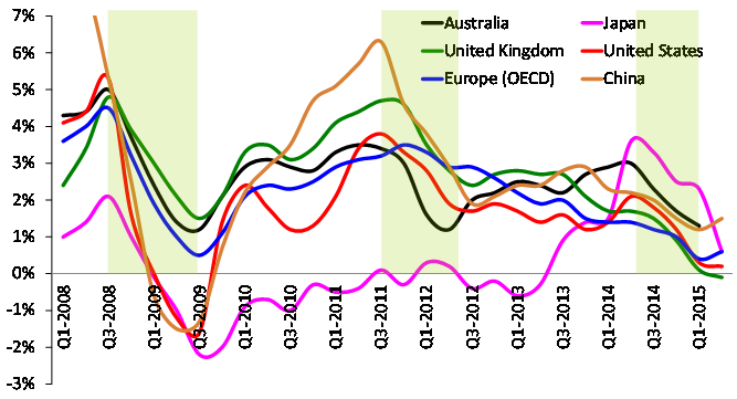 Source: IMF, OECD Inflation is measured here as the % change in prices relative to the same quarter in the previous year. It includes food and energy.